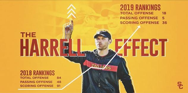 The Harrell Effect