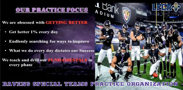 Special Teams Practice Organization & Fundamentals