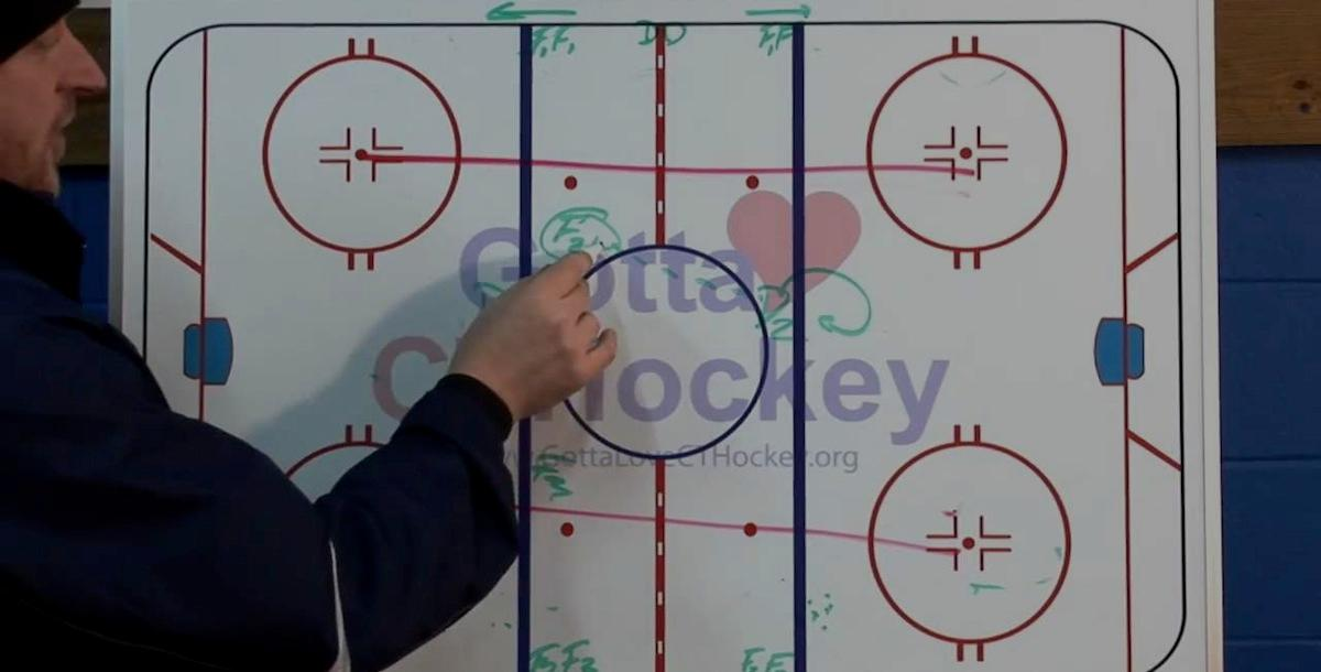 Ice Hockey Flow Drills