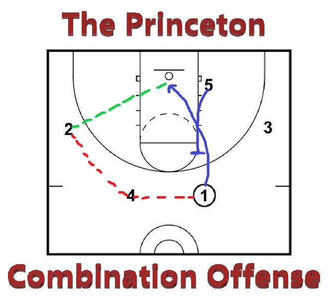 The Princeton Combination Offense